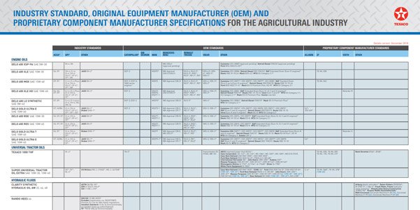 Agriculture & Forestry spec sheet